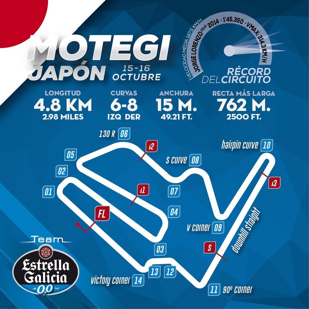 MotoGP: Circuito de Motegi - Japão