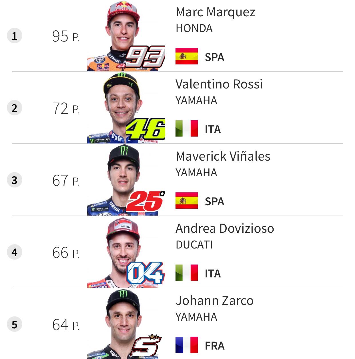Classificação - MotoGP 2018